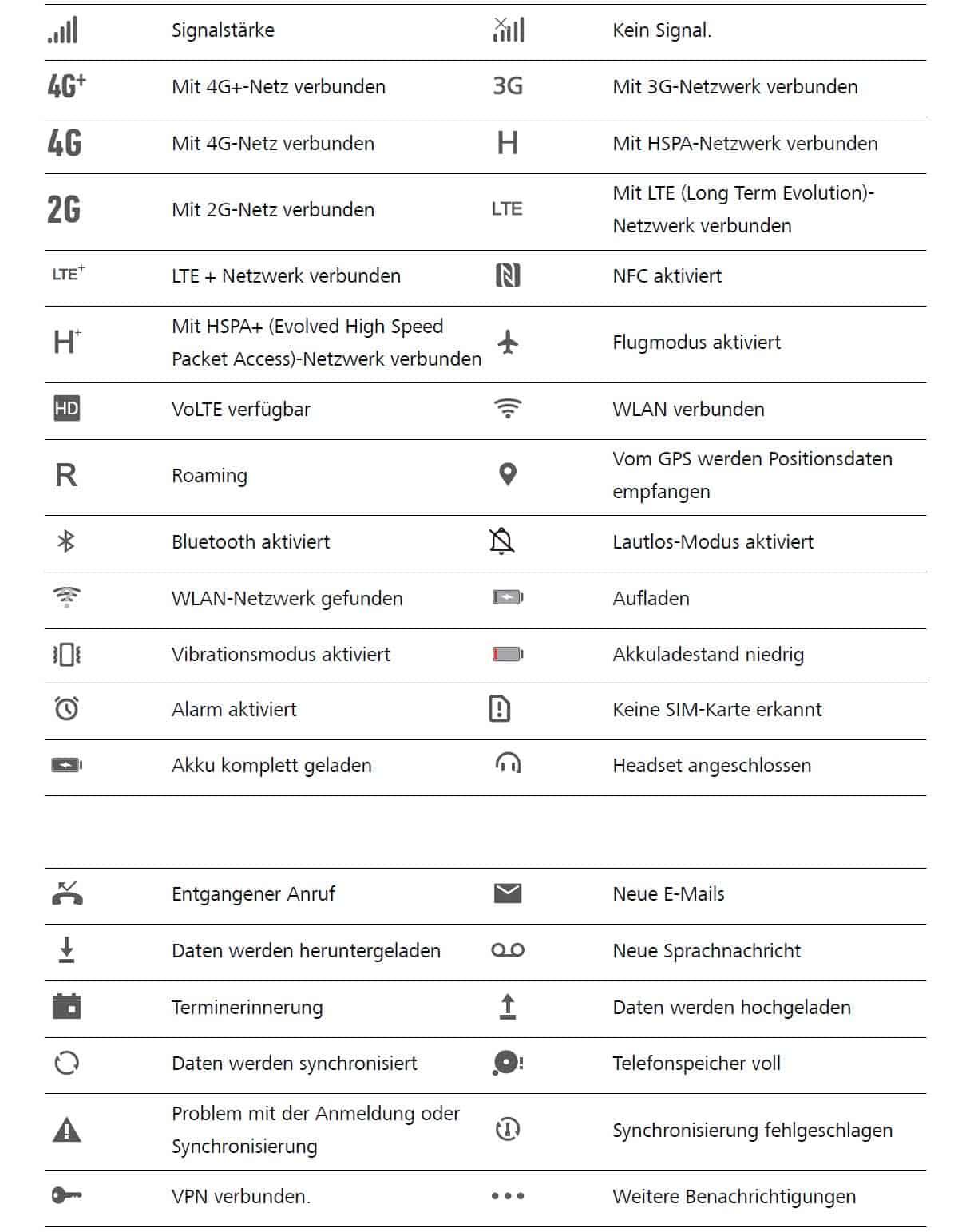 Auflistung der Symbole des Huawei P smart 2019